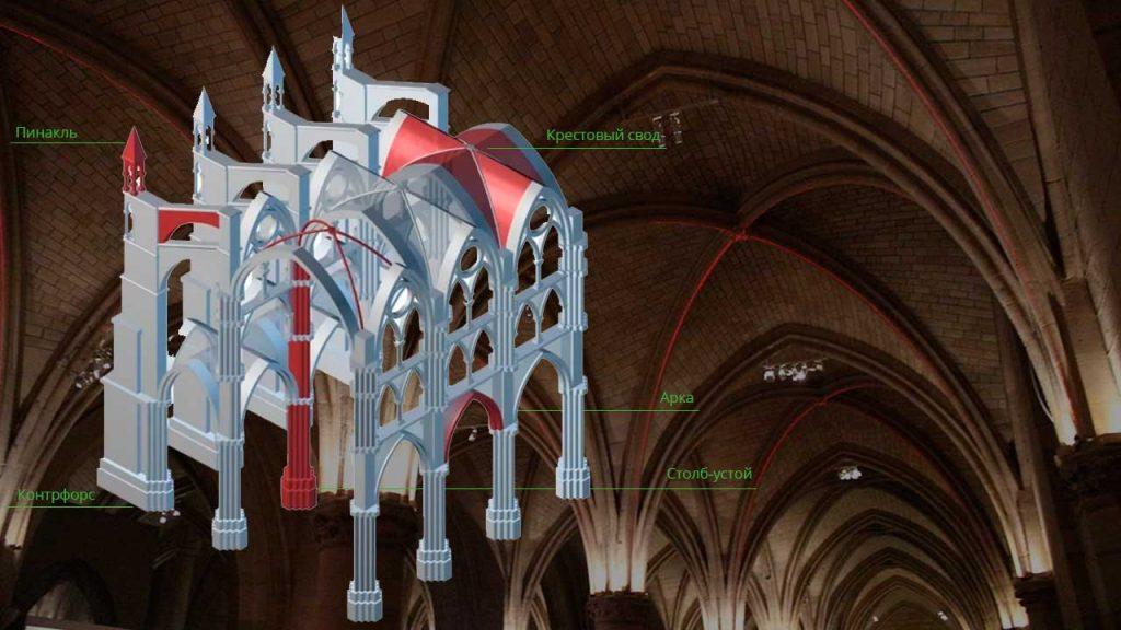 Схема конструкции готической архитектуры